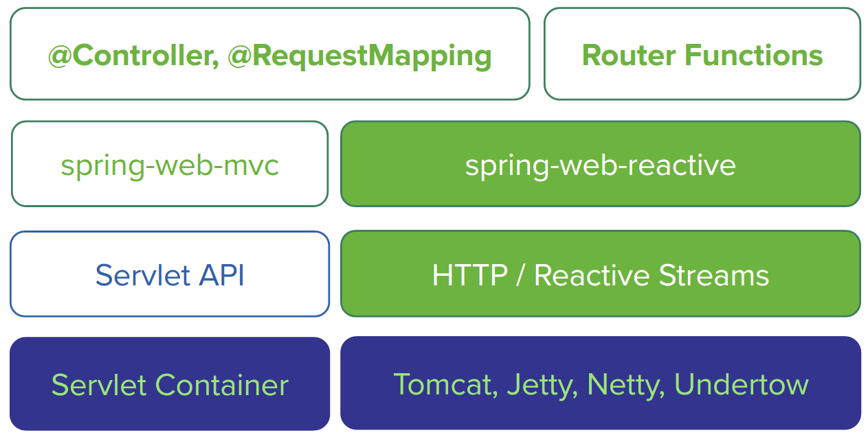 Event Streaming Using Spring Webflux